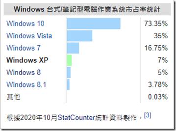 Windows作業系統 40年之演進歷史 從MS-DOS到Windows 10的進化 49