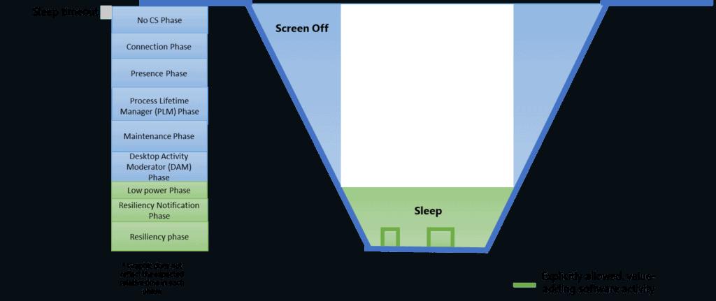 軟體準備階段表