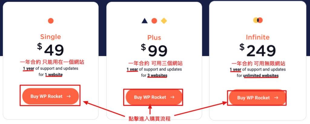 WP Rocket 方案