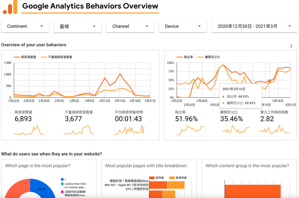 教學|WordPress 安裝連結 Google Analytics 追蹤碼 獲取更多網站使用者行為數據 4