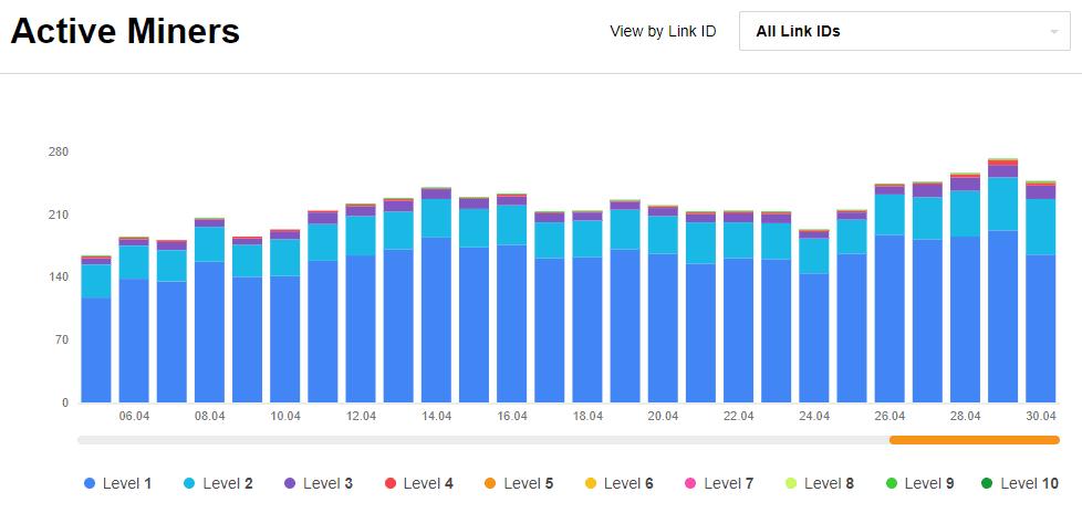 CryptoTab 挖礦紀錄|120天的下線人數成長 創造隱形的被動收入 7
