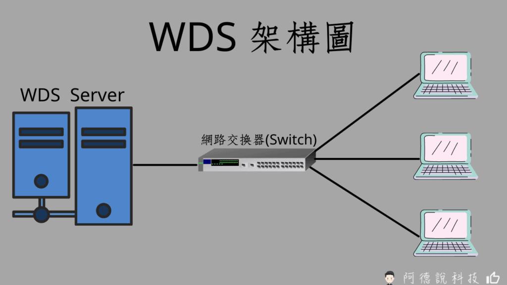 WDS 架構圖