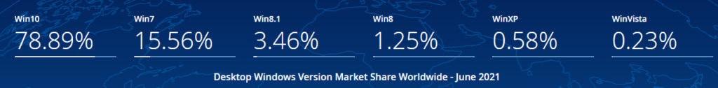 2021 Windows XP 市佔率